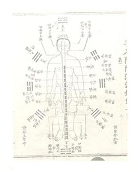 Chinese medical diagram of the entire human body.