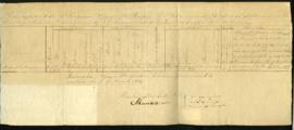 Descriptive roll of Sergeant St. Martin from S. Cooper, Adjutant General's Office [Washington, DC...