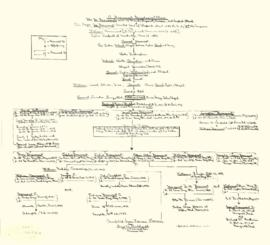 Beaumont Genealogy Chart.